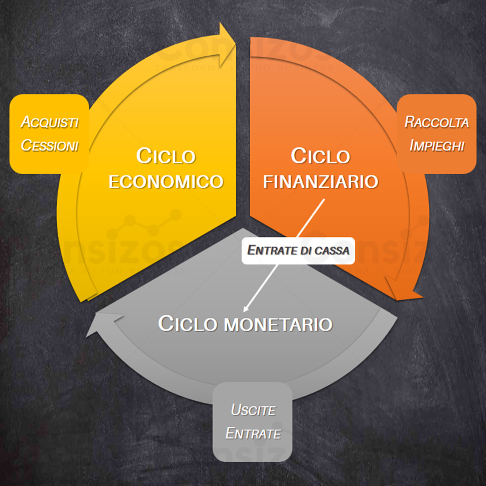 ciclo economico finanziario monetario fabbisogno
