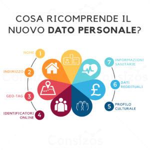 dati personali gdpr sensibili biometrici